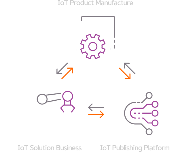 IoT Product Manufacture, IoT Solution Business, IoT Publishing Platform